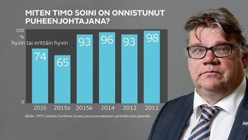 timo-soini-kysely