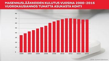 Masennuslääkkeiden kulutus vuosina 2000–2016 Vuorokausiannos tuhatta asukasta kohti