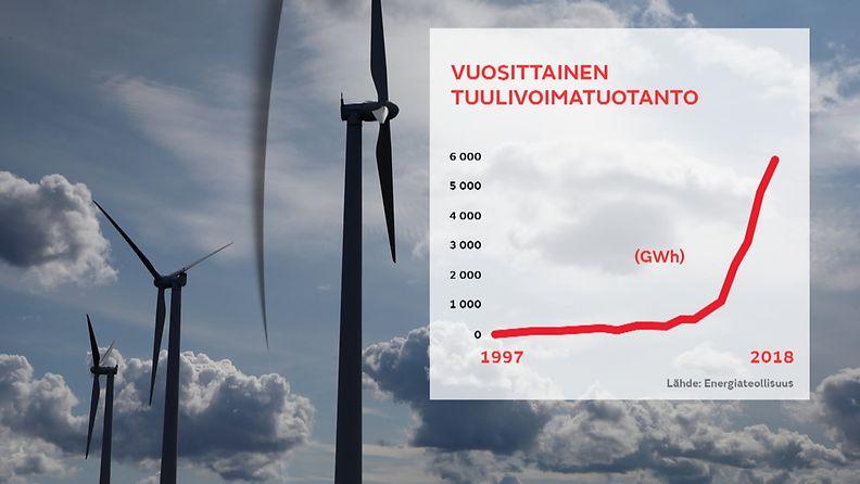 Tuulivoima tilasto