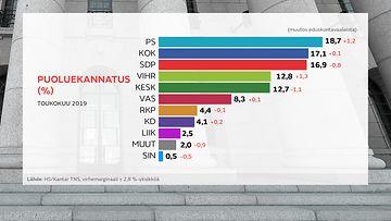0605-Perussuomalaiset nousi suurimmaksi puolueeksi