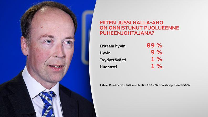 Halla-Aho-kysely