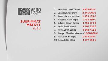 GR-VEROPAIVA2019-TOP10 MATKYT