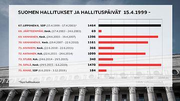 Suomen hallitukset ja hallituspäivät 15.4.1999 -
