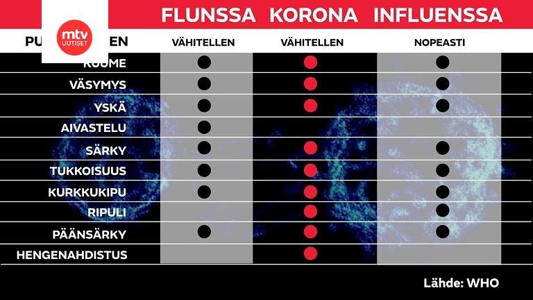 Flunssa Korona