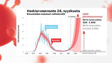 1408-korona-keskiarvoennuste-26-syys