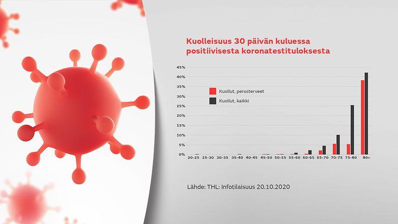 2110-korona-kuolleisuus