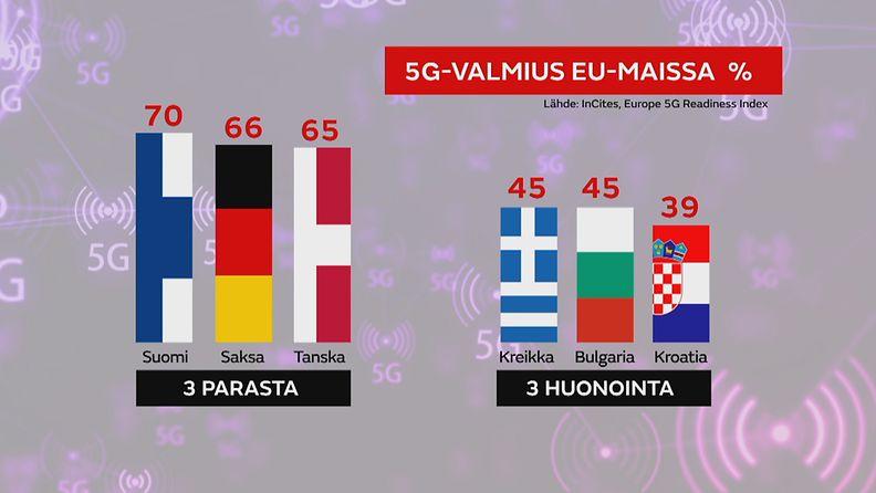5G-graffa