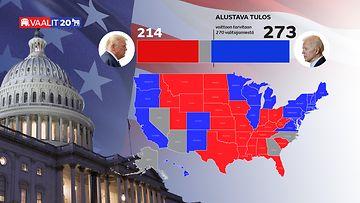 Usa vaalit Biden voitto grafiikka