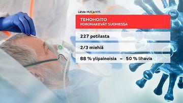 Tilasto koronatutkimuksesta