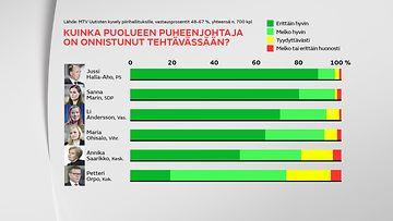 MTV Uutisten kysely puolueiden piirihallituksille 2020