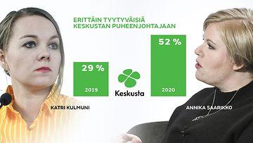 Annika Saarikon ja Katri Kulmunin onnistuminen puheenjohtajana