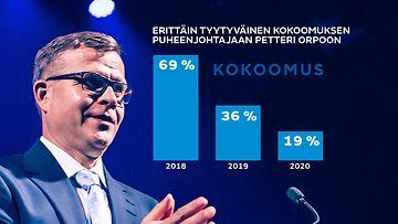 Petteri Orpon onnistuminen puheenjohtajana 2020