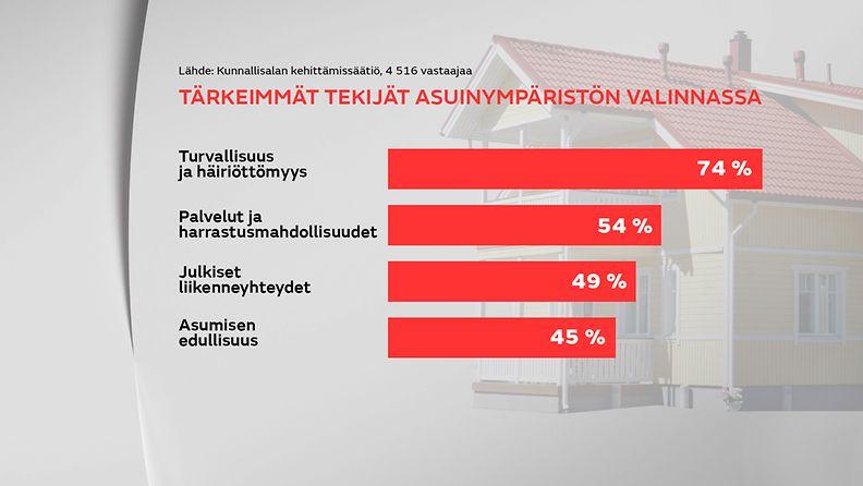 Asuinalueen valintaan vaikuttavat tekijät. Lähde: Kunnallisalan kehittämissäätiö