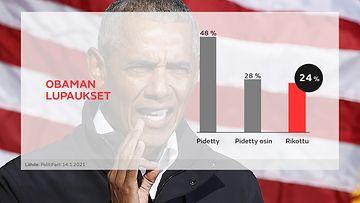 Obaman lupaukset