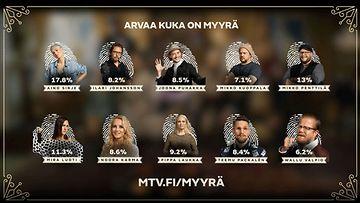 Myyra_aanestys_030321