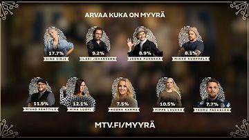 Myyra_aanestys_100321