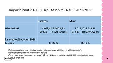Helsingin sote vanhuspalvelut hinnat