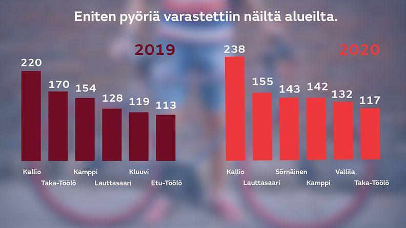 pyörävarkaudet Suomessa