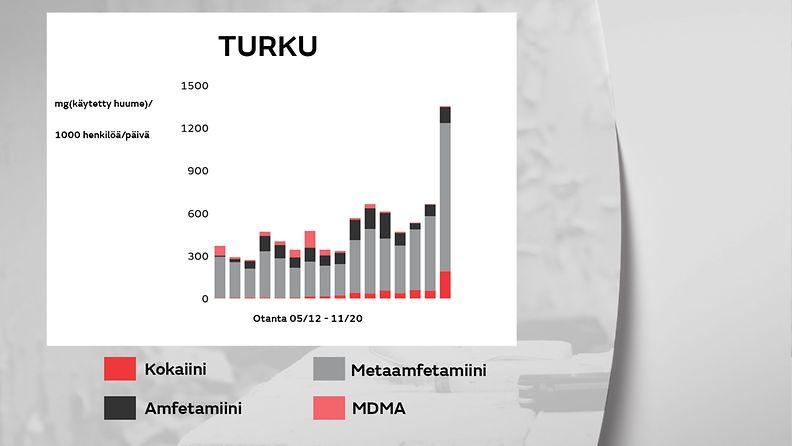 1805-huumeet-turku-gr