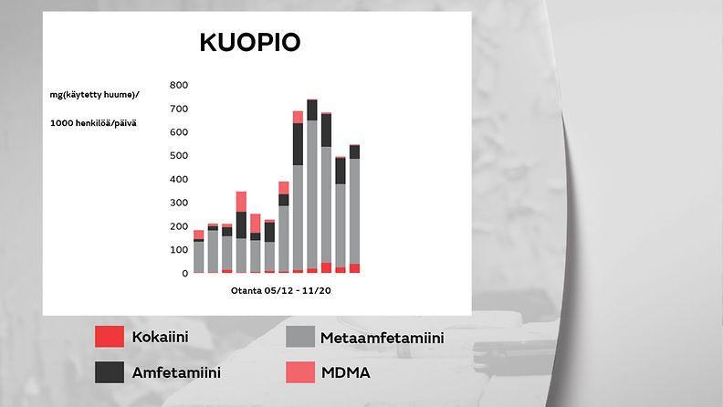 1805-huumeet-kuopio-gr