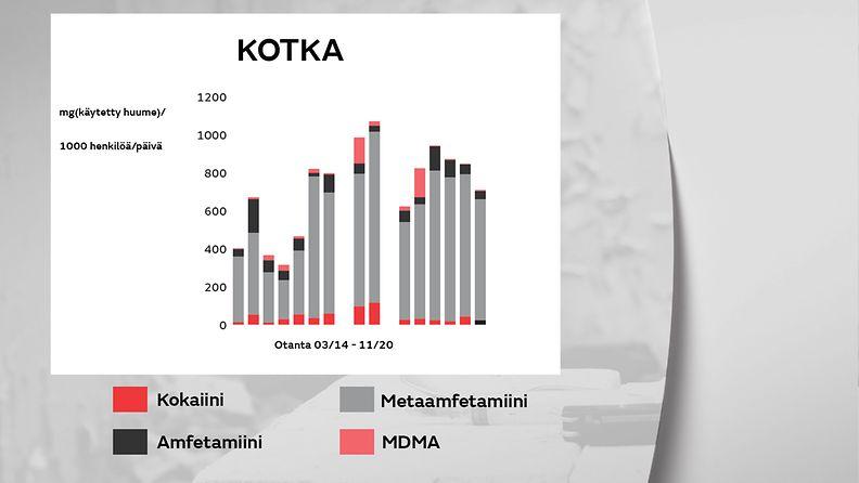 1805-huumeet-kotka-gr