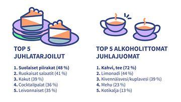 Lejos_top 5 juhlatarjoilut ja juomat