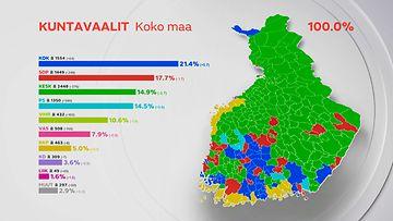 Kuntavaalit-2021-puolueet-koko-maa