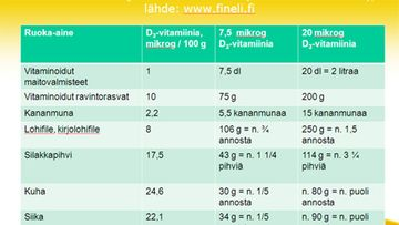 Katso, kuinka paljon mistäkin ruoasta saa D-vitamiinia.
